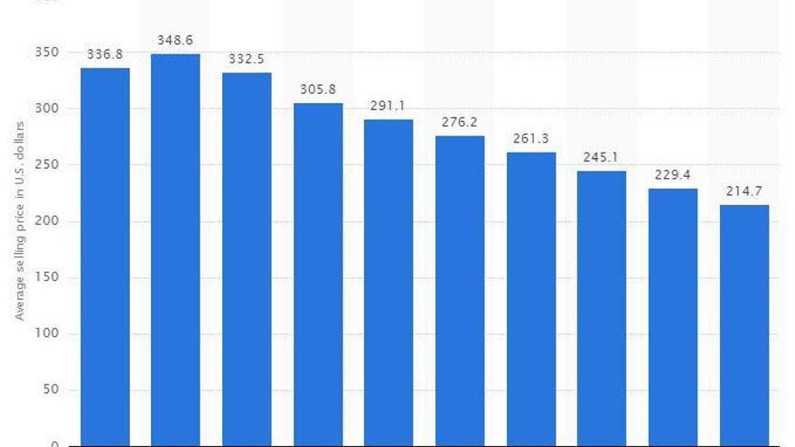 Gráfico que muestra el precio medio de venta de un 'smartphone' según el año
