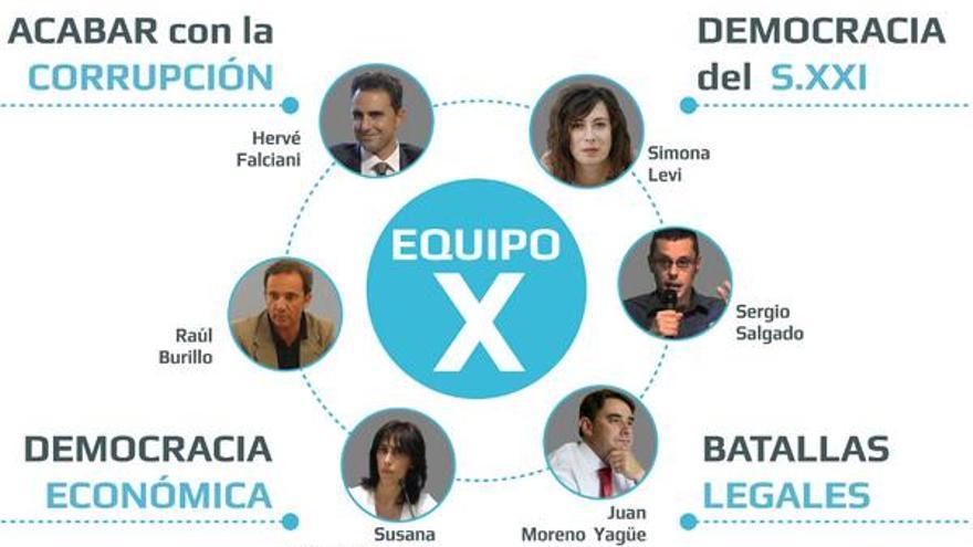 Primeros candidatos del Partido X a las europeas