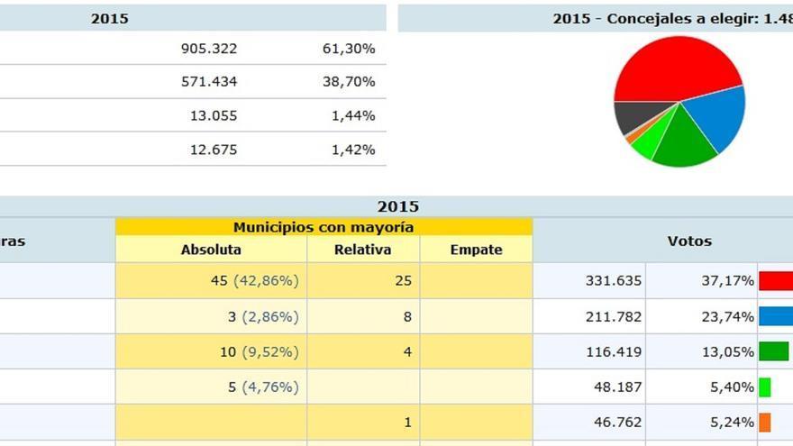 Resultados del 24M en la provincia de Sevilla.