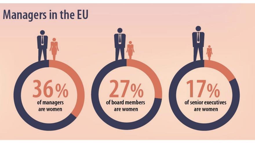 Mujeres directivas en la UE.