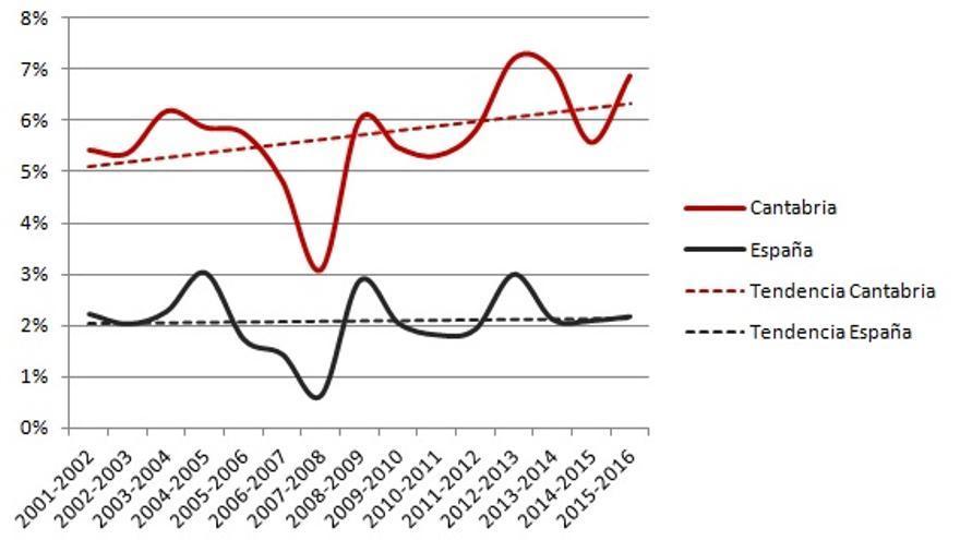Gráfico 3. Evolución (2001-2016) de las variaciones estacionales del empleo en Cantabria y en España. Fuente: elaboración propia a partir de datos de la Seguridad Social