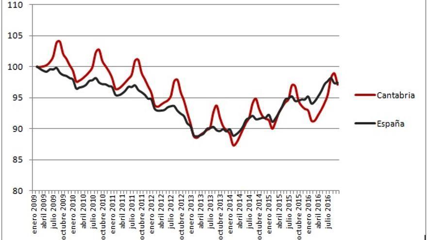 Gráfico 1. Evolución mensual del número de afiliados a la Seguridad Social en Cantabria y en España (Enero 2009 = 100)