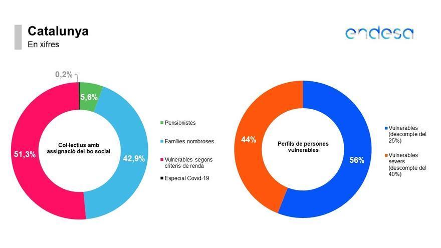 Endesa promueve la renovación del bono social de unas 12.500 familias catalanas antes de acabar el año