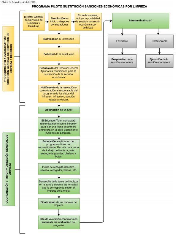 diagrama-multas-trabajos-comunitarios