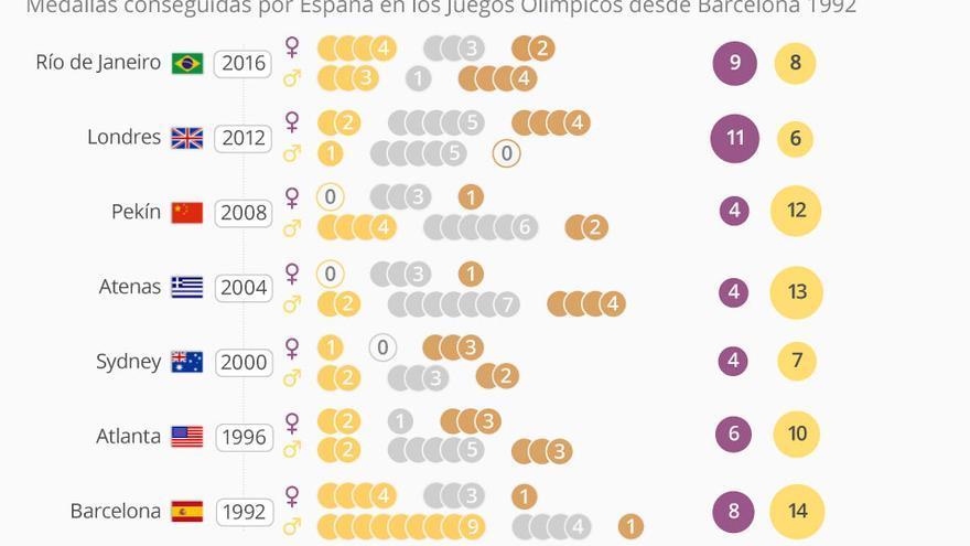 Infografía Olimpiadas 2016