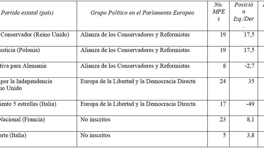 Fuente: elaboración propia, empleando datos de MARPOR. Disponibles en: https://manifestoproject.wzb.eu/elections/206.