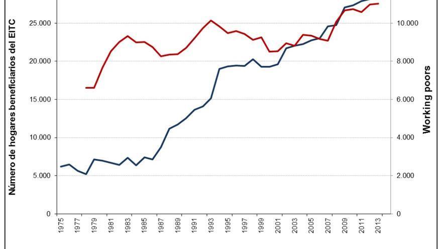 """EE UU : Hogares beneficiarios del EITC y """"working poors"""""""