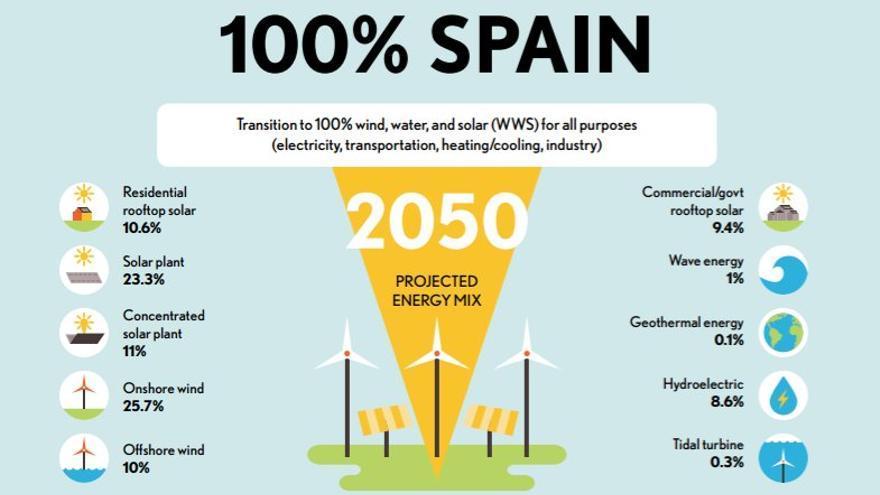 El 'mix' energético que los investigadores proponen para España