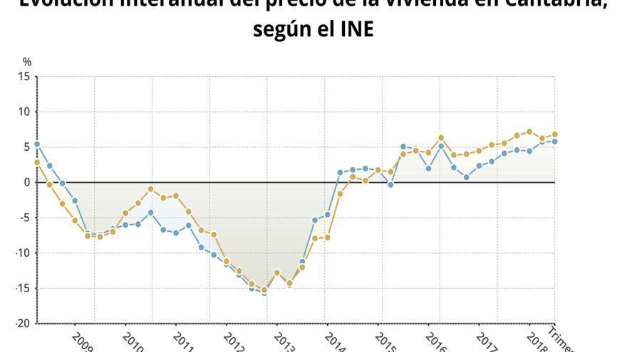 El precio de la vivienda sube en Cantabria un 5,7% en el tercer trimestre, menos que la media