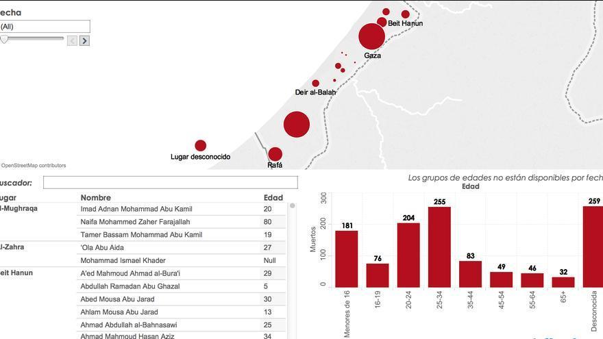 Muertos Gaza 1 de agosto