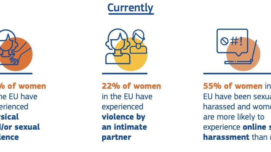 Violencia contra las mujeres en la UE.