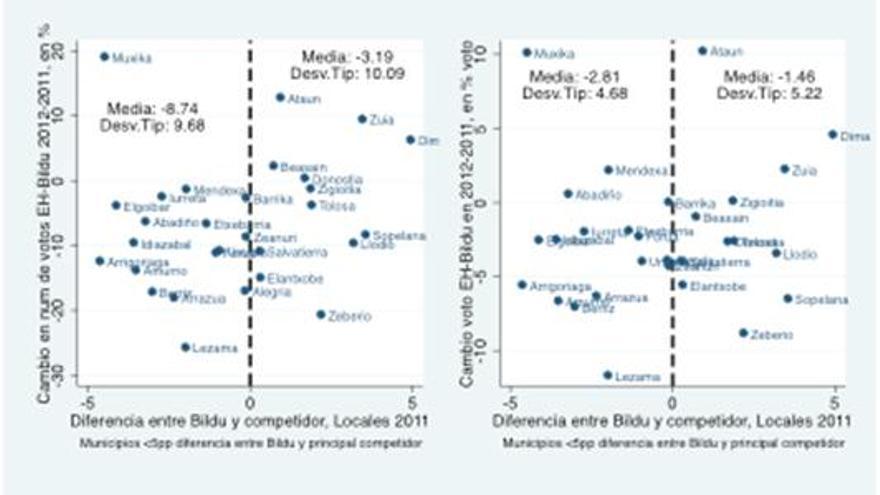Gráfico 4. Comparación de la evolución del apoyo a Bildu entre 2011 y 2012 en municipios donde Bildu logra la alcaldía por menos de 5 puntos porcentuales (parte derecha de los dos gráficos), con municipios donde Bildu la pierde por menos de 5 puntos porcentuales (parte izquerda de los dos gráficos).