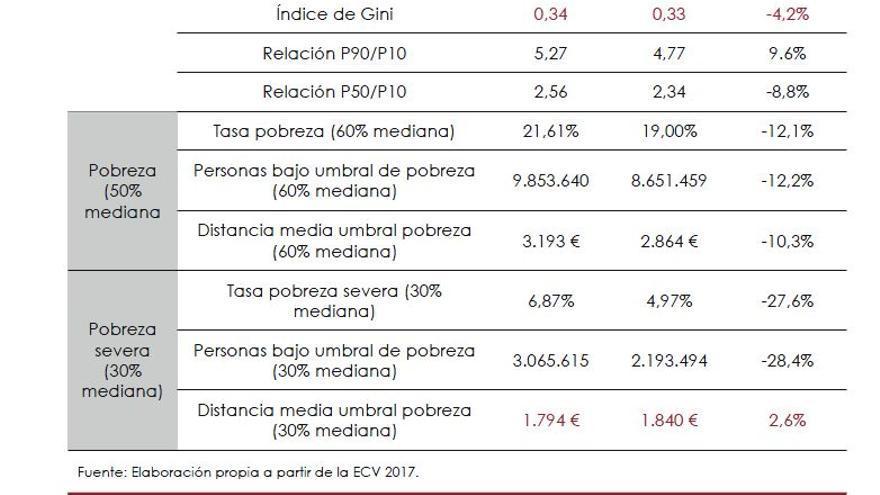 La Autoridad Fiscal propone una renta mínima que reduciría la pobreza severa un 60% con un coste de 3.500 millones  Efecto-introduccion-propuesta-minima-sindicatos_EDIIMA20190622_0213_19