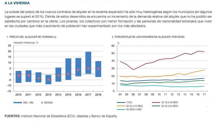 Gráfico sobre alquiler de vivienda del Informe Anual 2018 del Banco de España.
