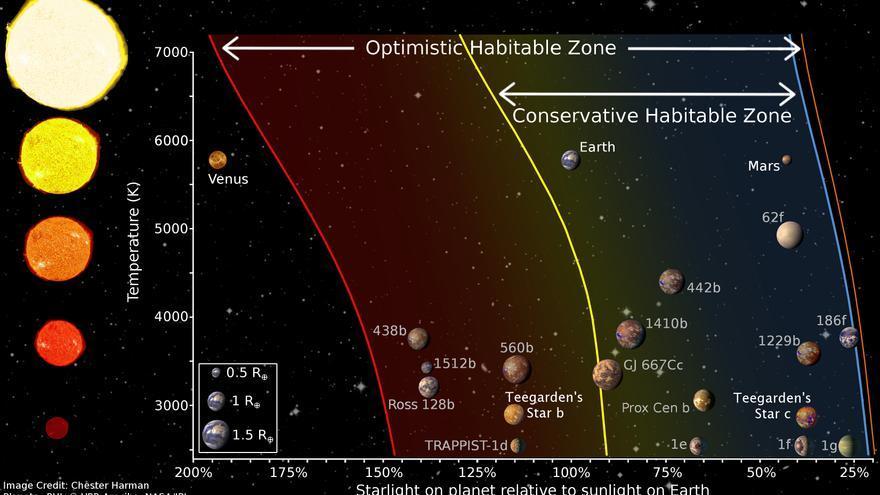 Recreación de las dos posibles Tierras en la constelación de Aries