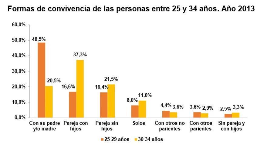 Una de cada tres personas entre 25 y 34 años todavía no se ha independizado. / INE