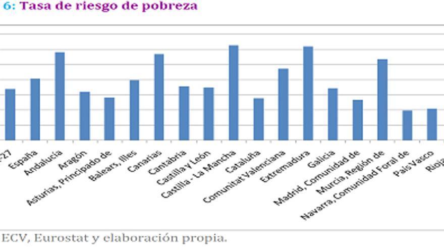 Gráfico Pobreza 4