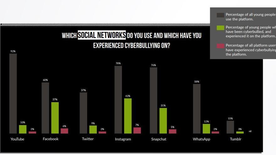 Las redes sociales donde los británicos experimentan más ciberacoso