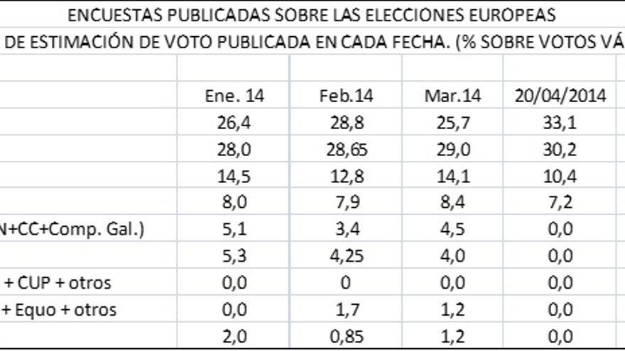 Encuestas elecciones europeas - media estimación de voto