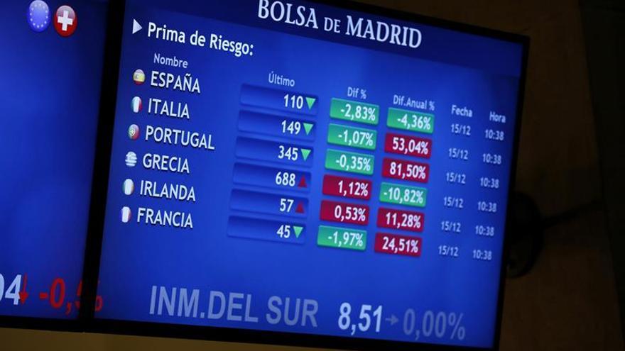 La prima de riesgo española baja a 112 puntos por la caída de los bonos
