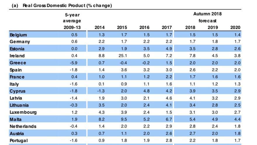 Previsiones de evolución del PIB