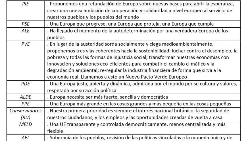 PRINCIPALES MENSAJES POLÍTICOS ELECCIONES EUROPEAS 2014