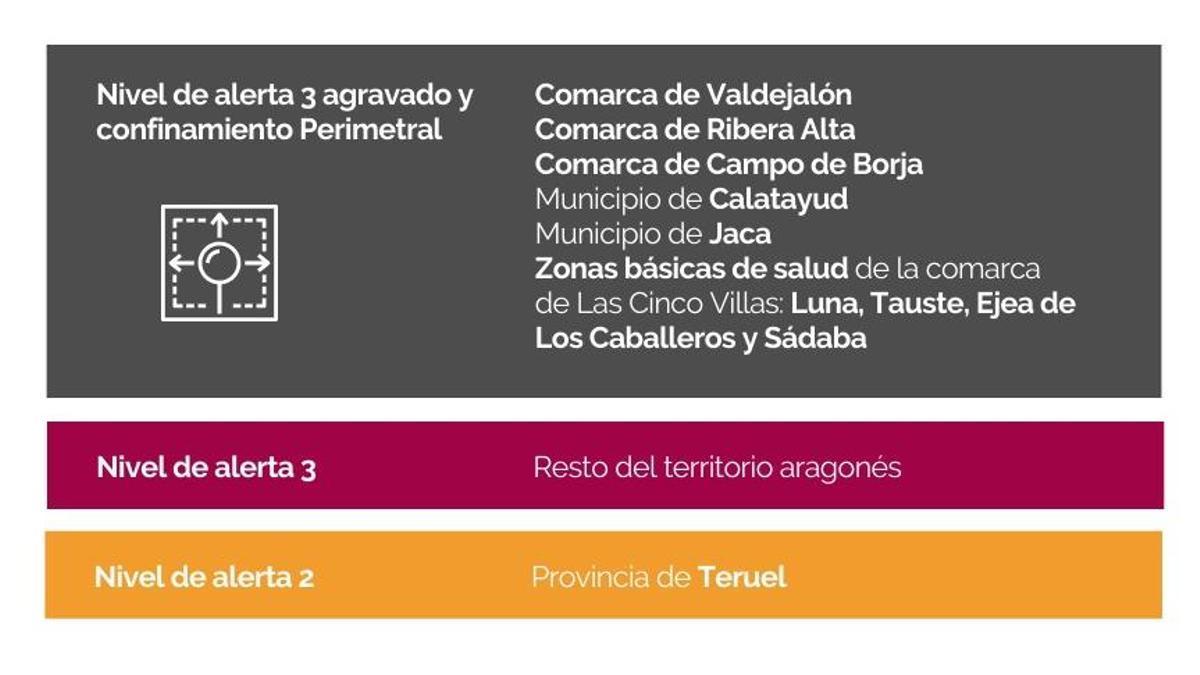 Niveles de alerta por territorios en Aragón