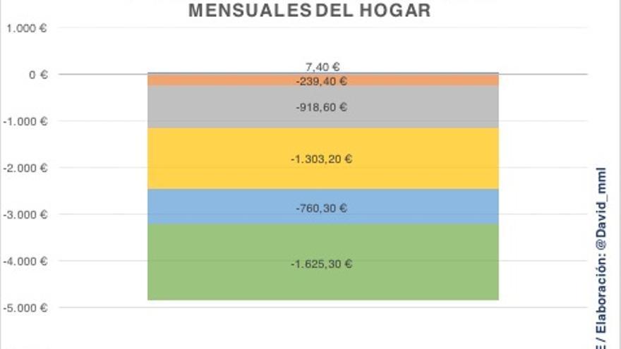Variación (2007.2015), en términos absolutos del gasto global en cultura, según nivel de ingresos mensuales del hogar