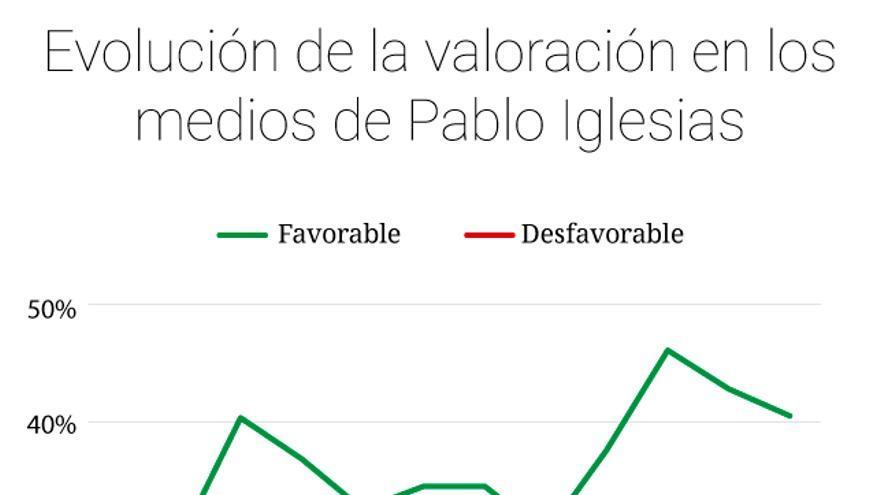 Gráfico de la evolución de Pablo Iglesias en los medios