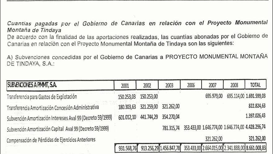 Documento que revela el pago de los 8,6 millones de euros.