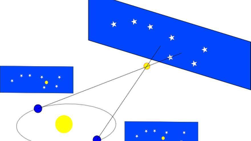 El efecto paralaje es conocido por su aplicación en astronomía para determinar la distancia de las estrellas