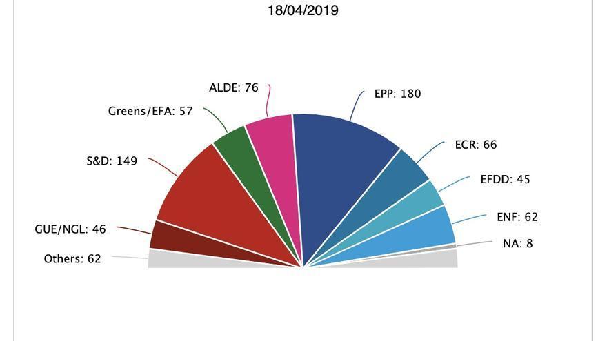 Reparto de escaños por grupos parlamentarios europeos en la legislatura 2014-2019, según las proyecciones del Parlamento Europeo del 18 de abril de 2019.