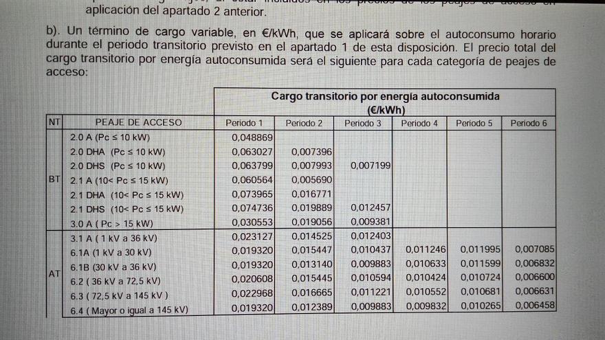 Tabla de cargos por autoconsumo del borrador del Ministerio de Industria