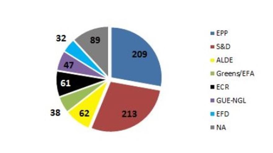 Projecció d'escons ocupats per cada grup parlamentari al Parlament Europeu després de les eleccions de 2014