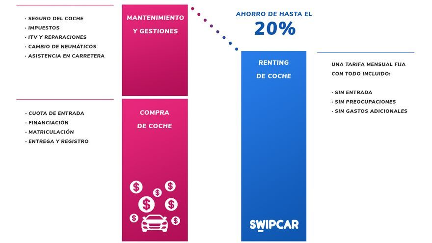 Con el renting, el conductor puede ahorrarse entre un 15% y un 20% respecto la compra.
