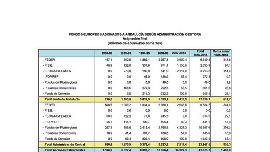 Resumen de los fondos de la UE invertidos en Andalucía.