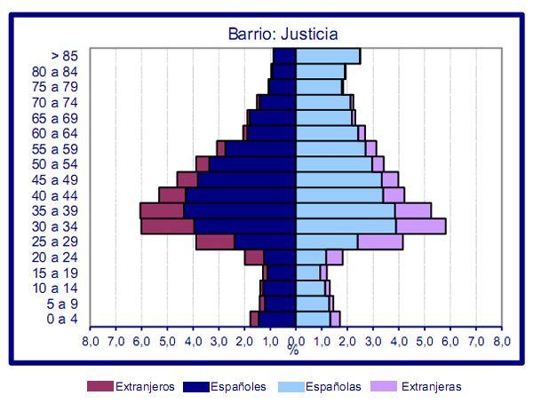 Estructura por sexo, edad y nacionalidad del Barrio de Justicia | Gráfica: Padrón Municipal de Habitantes de la Ciudad de Madrid