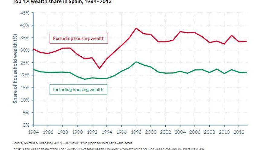 Porcentaje de la riqueza personal del 1% más rico en España, contando la propiedad de vivienda y sin ella.