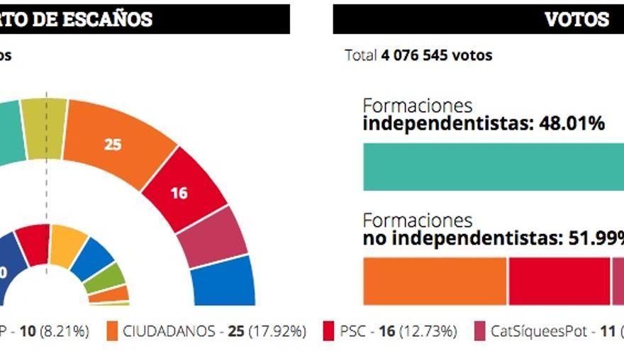 Resultado elecciones autonómicas