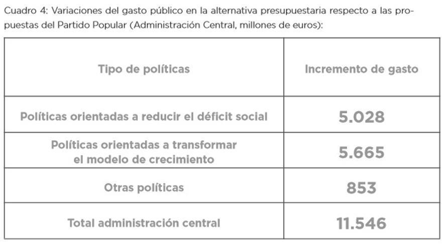 Distribución del aumento del gasto público en la Administración General del Estado.