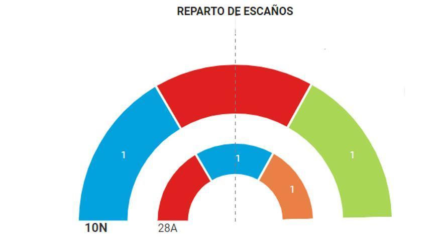 Resultados en Zamora 10-N.