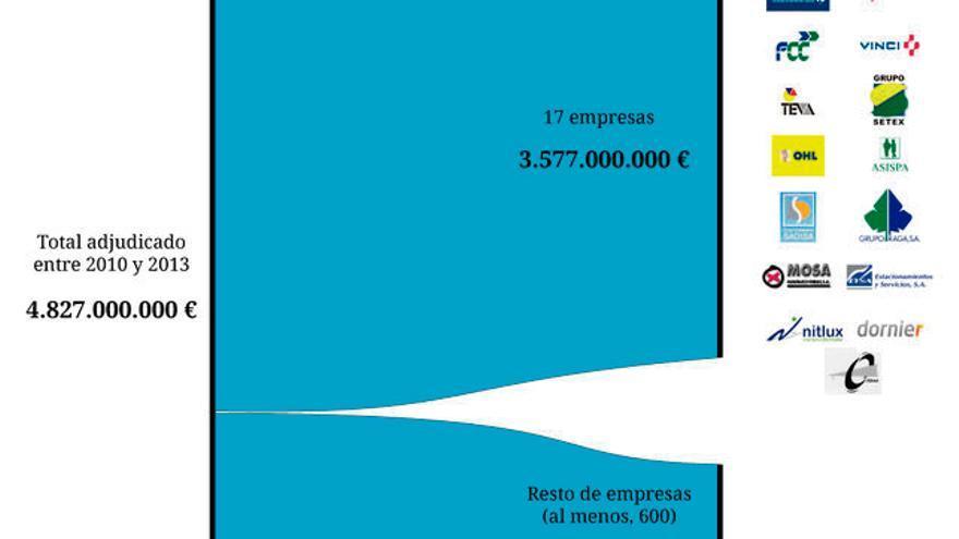 Grafico 2 de Madrid