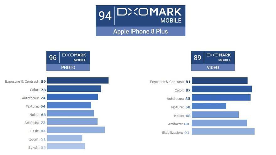 Valoración del iPhone 8 Plus según DxOMark