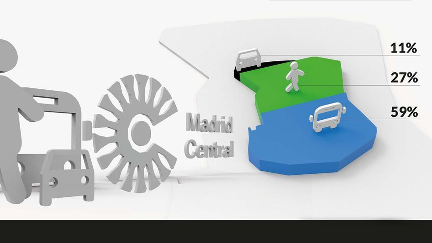 Porcentaje modal de movimientos en el distrito Centro   AYUNTAMIENTO DE MADRID