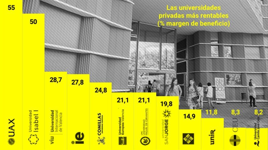Universidades privadas y beneficio económico.