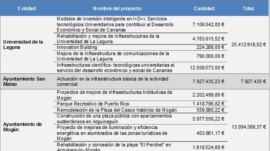 Proyectos presentados por universidades y ayuntamientos para el Fondo de Desarrollo de Canarias