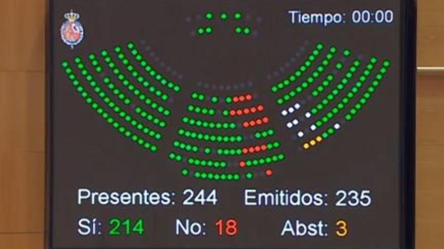Votación en el Senado del Estatuto de Autonomía de Canarias