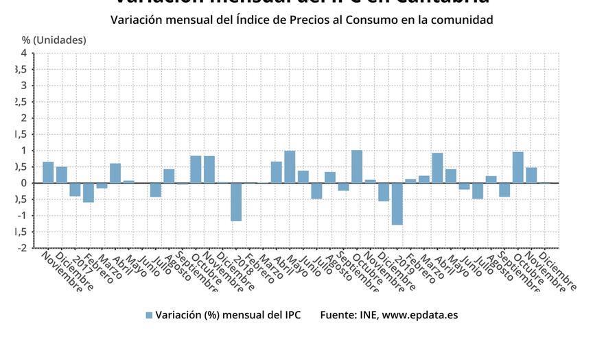El IPC sube un 0,9% en diciembre en Cantabria y se estanca respecto a noviembre
