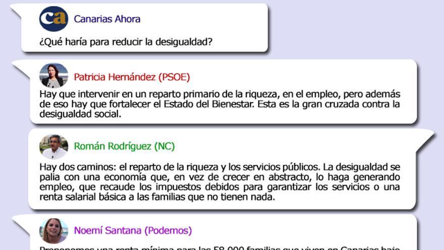 Propuestas de los candidatos al Gobierno de Canarias en materia de igualdad.