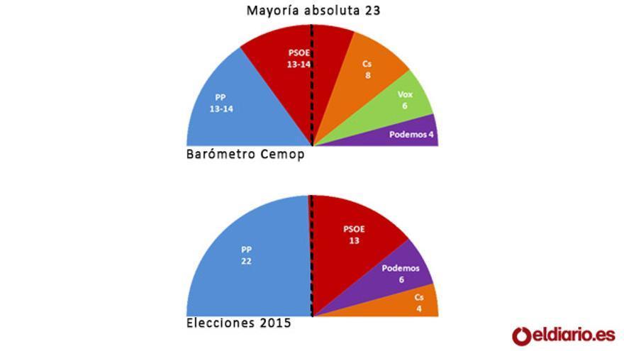 GRÁFICO: estimación de la última encuesta del CEMOP y resultados de las elecciones autonómicas de 2015